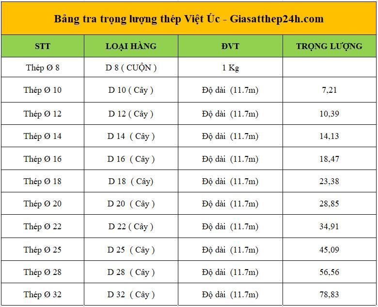 Bảng trọng lượng, barem thép Việt Úc