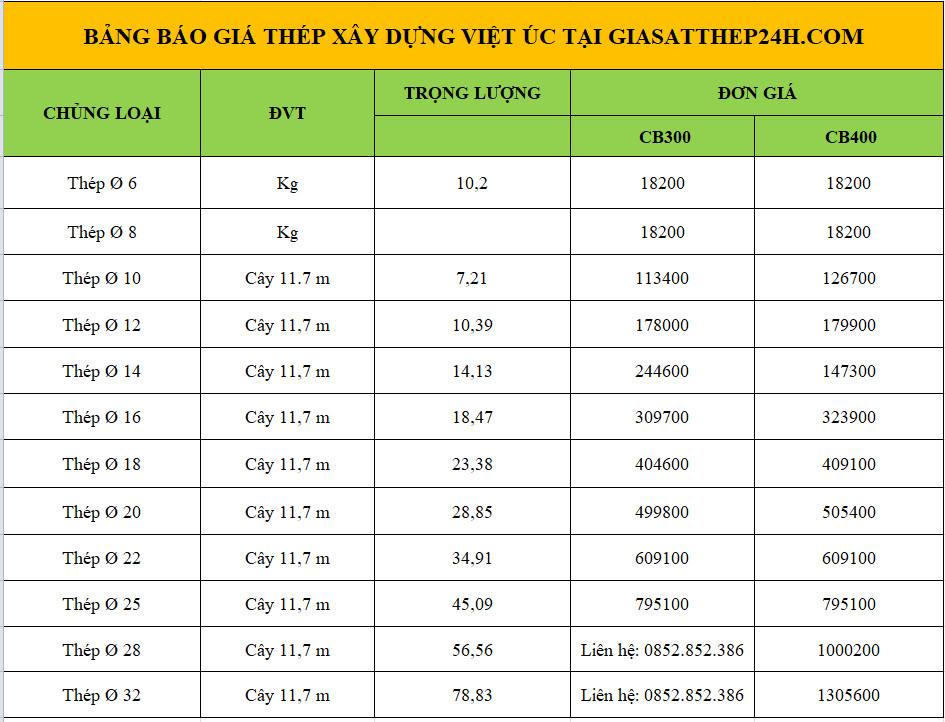 Báo giá thép xây dựng Việt Úc