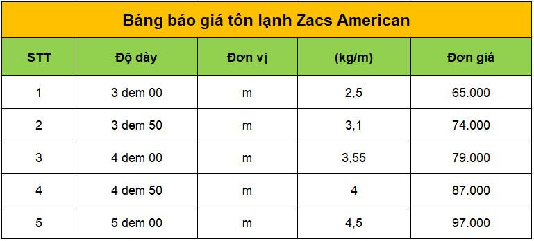 Bảng báo giá tôn lạnh Zacs American