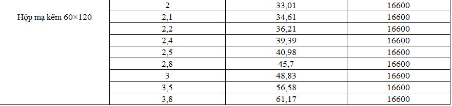 Bảng giá thép hộp mạ kẽm Hoa Sen hình chữ nhật