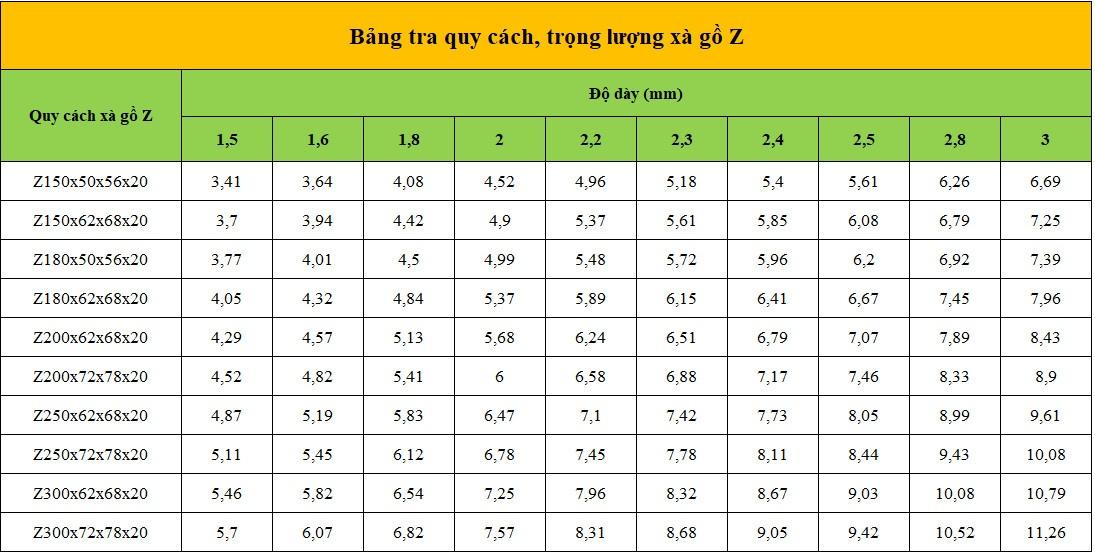 Bảng tra quy cách và trọng lượng của xà gồ Z