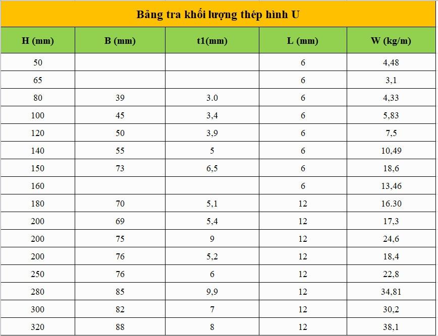 Bảng trọng lượng của thép u
