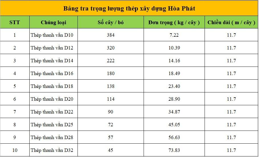 Bảng tra trọng lượng riêng của thép xây dựng hòa phát