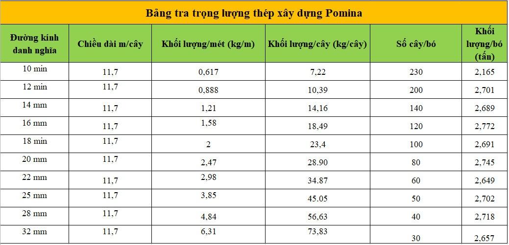 Trọng lượng riêng của thép xây dựng ponima