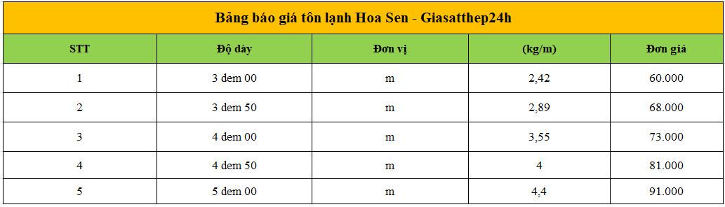 Báo giá tôn chống nóng Hoa Sen