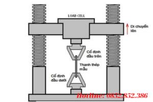 Cường độ chịu kéo của thép còn có một cái tên gọi khác khá phổ biến đó là độ bền kéo