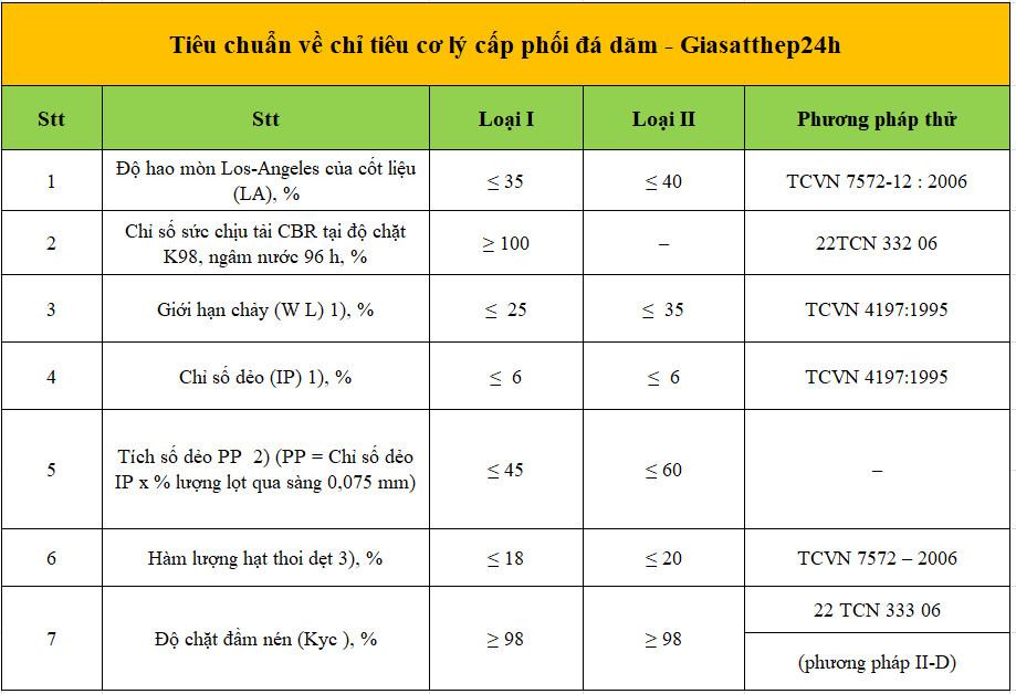 Tiêu chuẩn về chỉ tiêu cơ lý cấp phối đá dăm