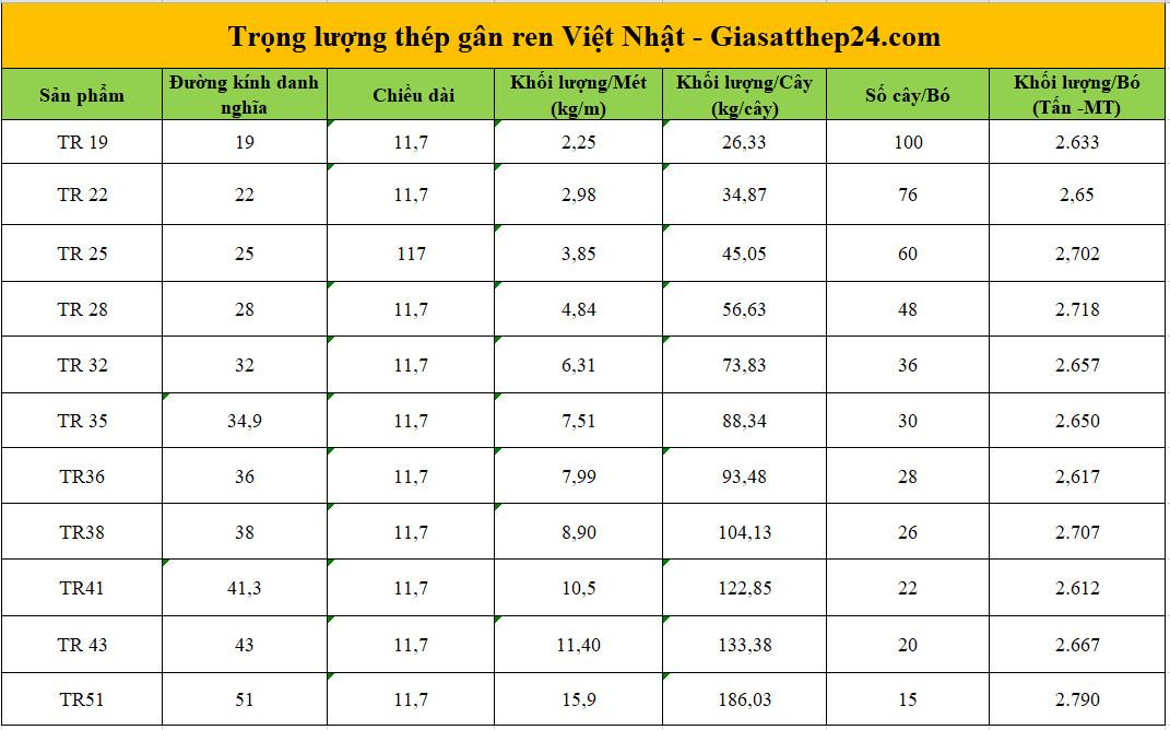 Trọng lượng thép gân ren Việt Nhật