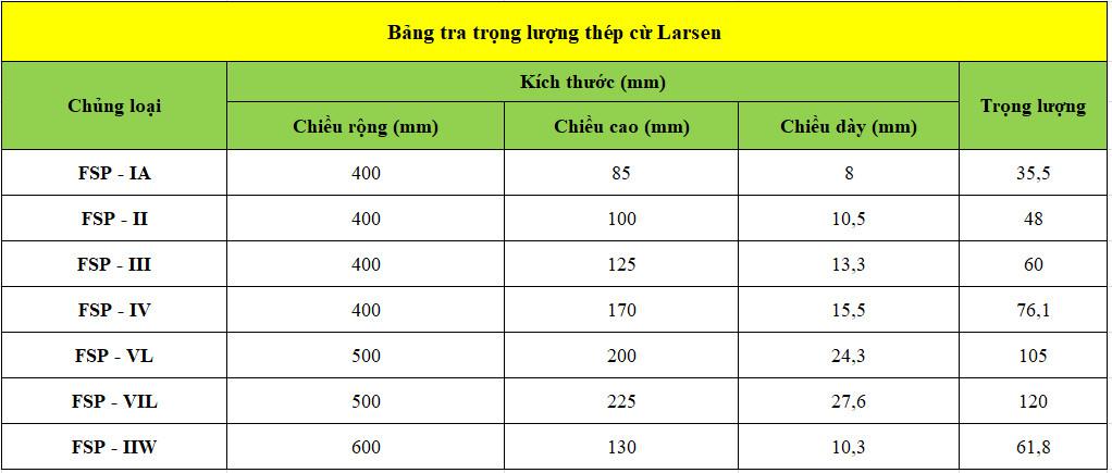 Bảng tra trọng lượng thép cừ Larsen